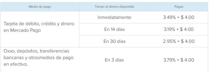 Plataformas de pago - mercadopago