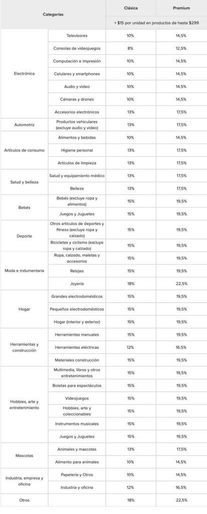 Comisiones por venta en MercadoLibre según su categoría