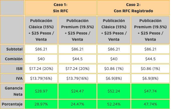 comisiones por venta en mercadolibre